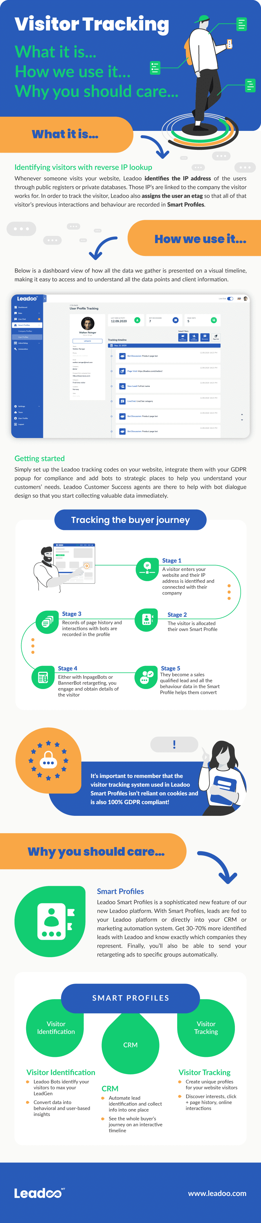 Visitor Tracking infographic visitor tracking Leadoo Visitor Tracking Explained