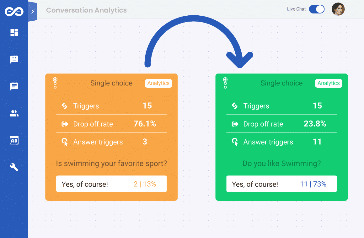 Check drop-off rate in Conversation analytics