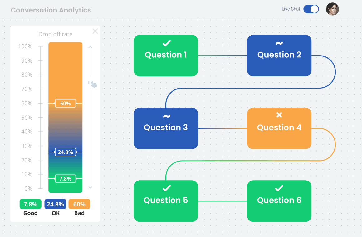 Set conversion rate in Conversation analytics