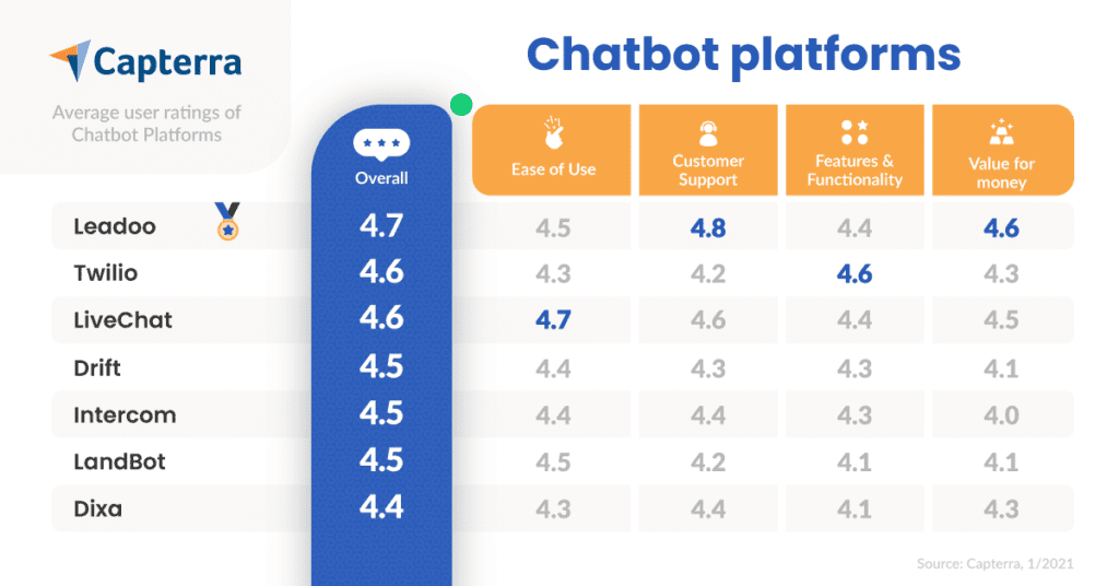 Chatbot-Platforms-Capterra-User-Reviews-Comparison-01/2021