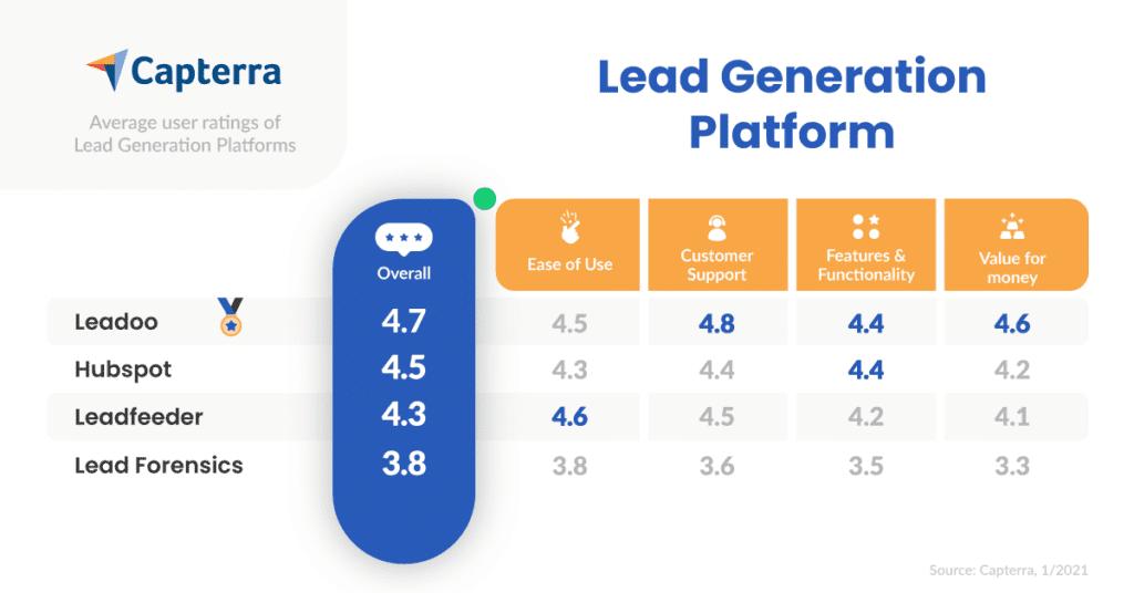 Lead-Generation-Platform-Capterra-User-Reviews-Comparison-01/2021