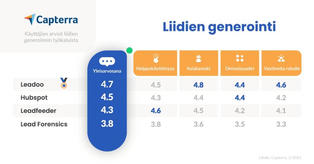Leadoo-arvostelut-vertailu-Liidien-generointi-Capterra