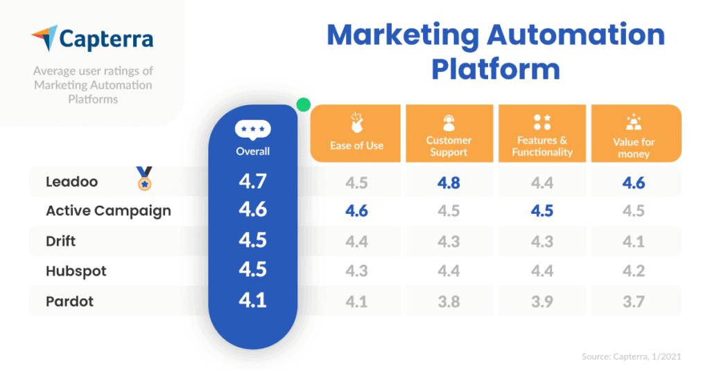 03 Marketing Automation Platform leadoo reviews Reviews
