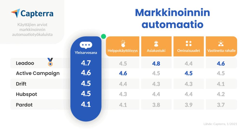 Leadoo-arvostelut-vertailu-Markkinoinnin-automaatio-Capterra