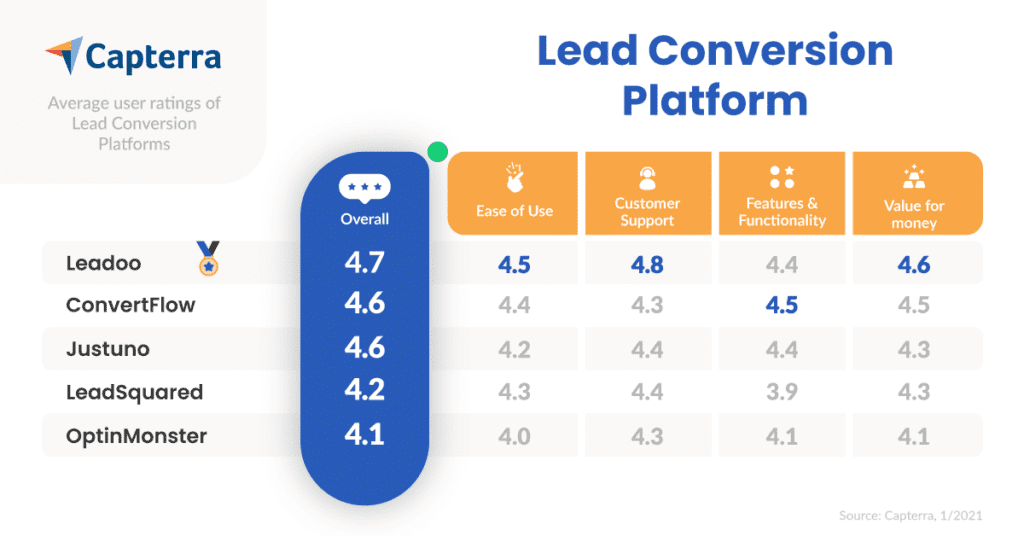 Lead-Conversion-Platform-Capterra-User-Reviews-Comparison-01/2021