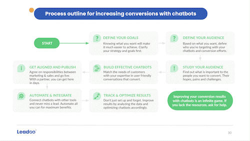Increasing-conversions-with-chatbots-report-preview-page-3