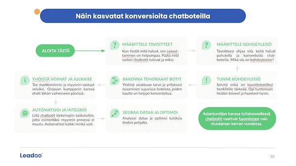 chatbot konversioraportti esimerkkisivu 3