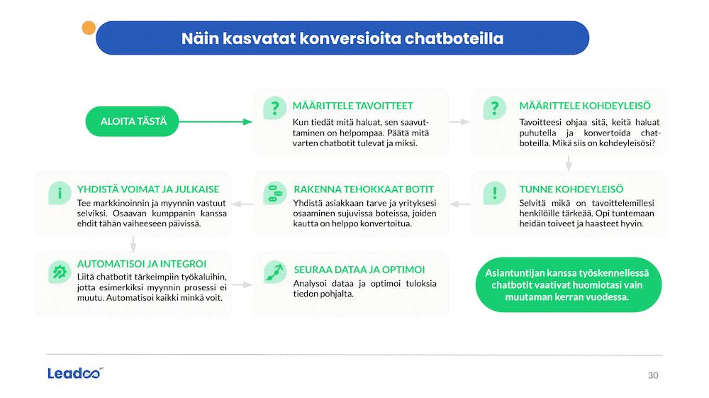 chatbottien-käyttöönotto-prosessi-esimerkkisivu-LeadooMT-raportti