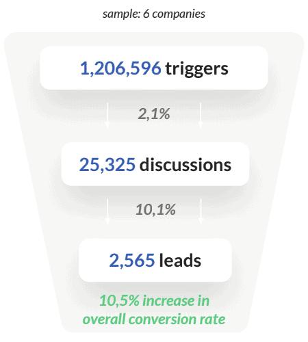 chatbot-stats-b2c-services