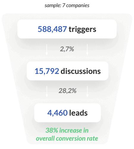 chatbot-stats-ecommerce