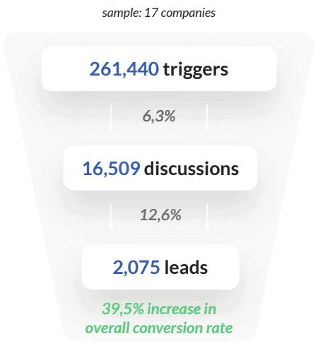 chatbot-stats-health
