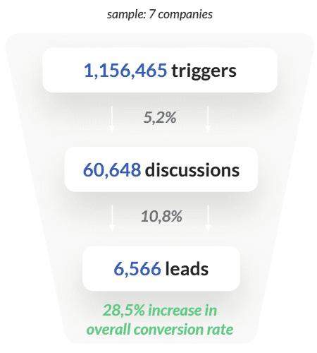 chatbot-stats-telecom