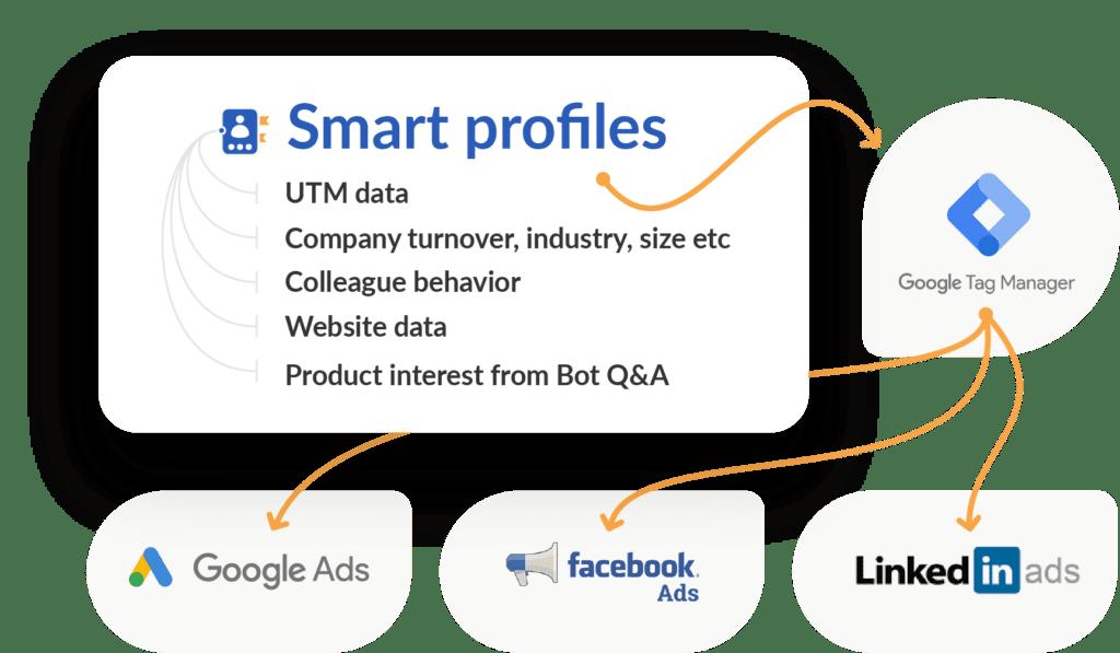 Smart Profiles flow@3x Leadoo Ads