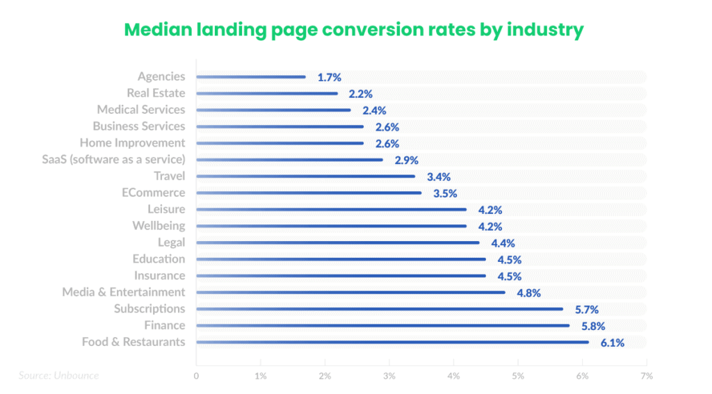 conversion-rate-benchmarks-median-by-industry