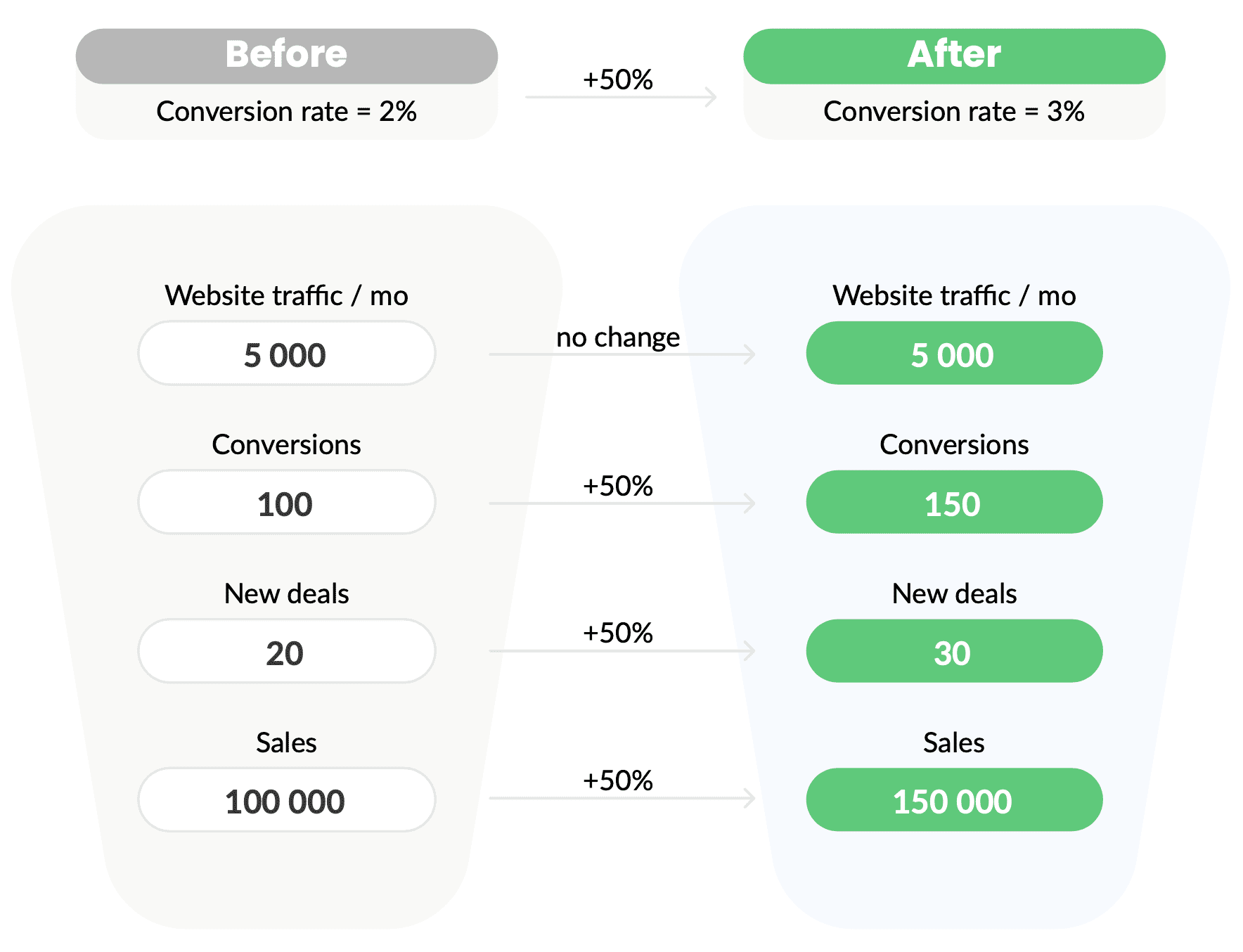 Conversion Rate and CRO Fundamentals for Marketers