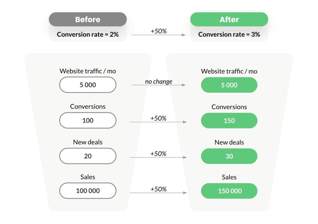 conversion-rate-improvement-effect