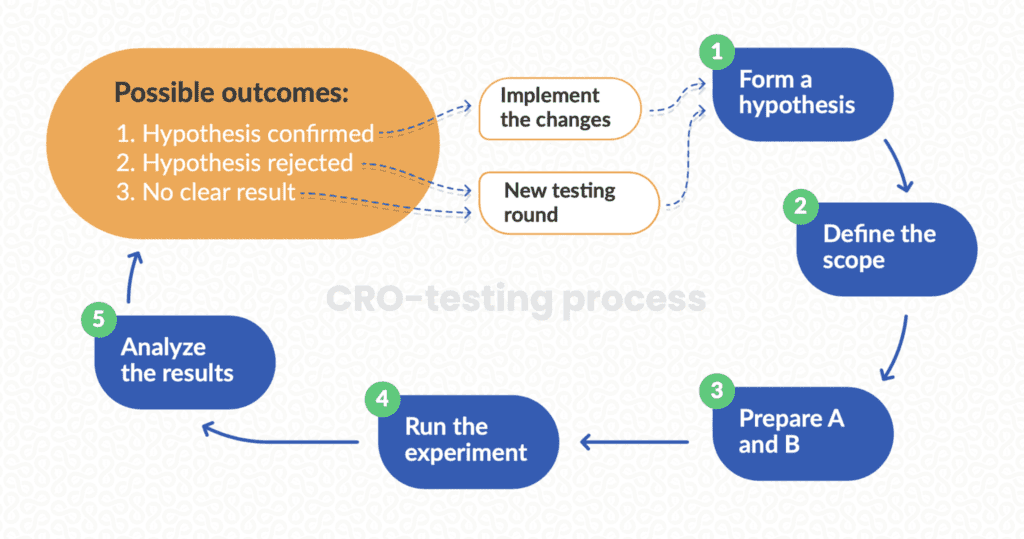 cro-testing-process-image-with-phases