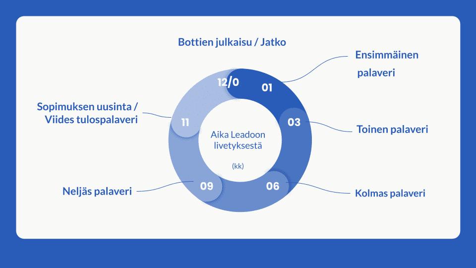Prosessi kuvana blue bg customer success Kaikki Leadoon Customer Success-prosessista!