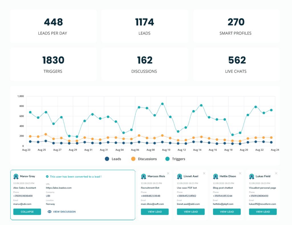 Conv analytics 02 Platform analytics updated leadoo Leadoo – Missa aldrig ett lead igen