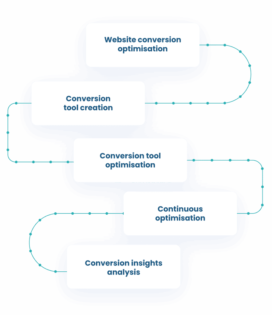 Conversion Experts Ongoing optimisation process 02 Conversion Experts